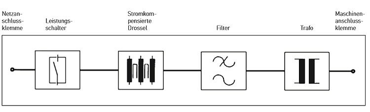 Schematic diagramm DANF